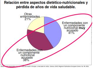 datos oms enfermedades y alimentación. Dietista-nutricionista Mataro y Maresme
